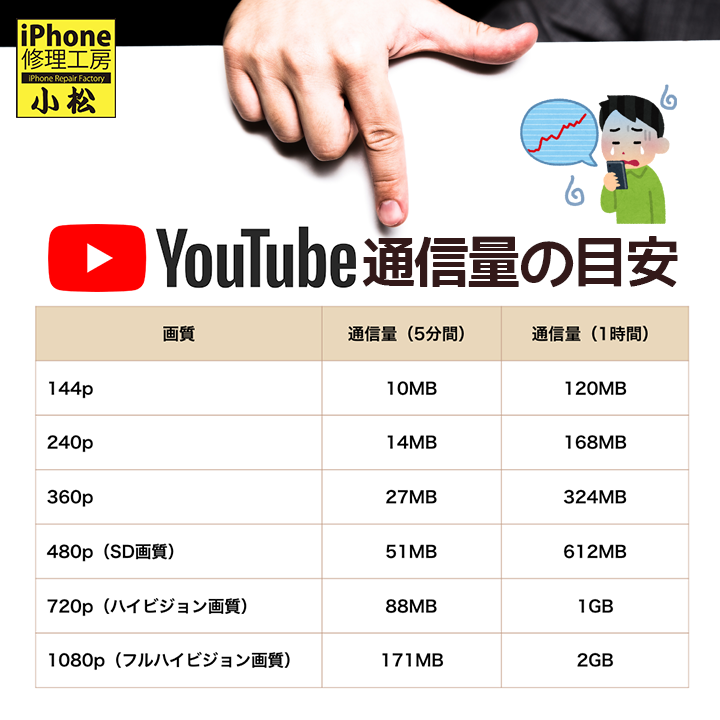 youtube通信量の目安